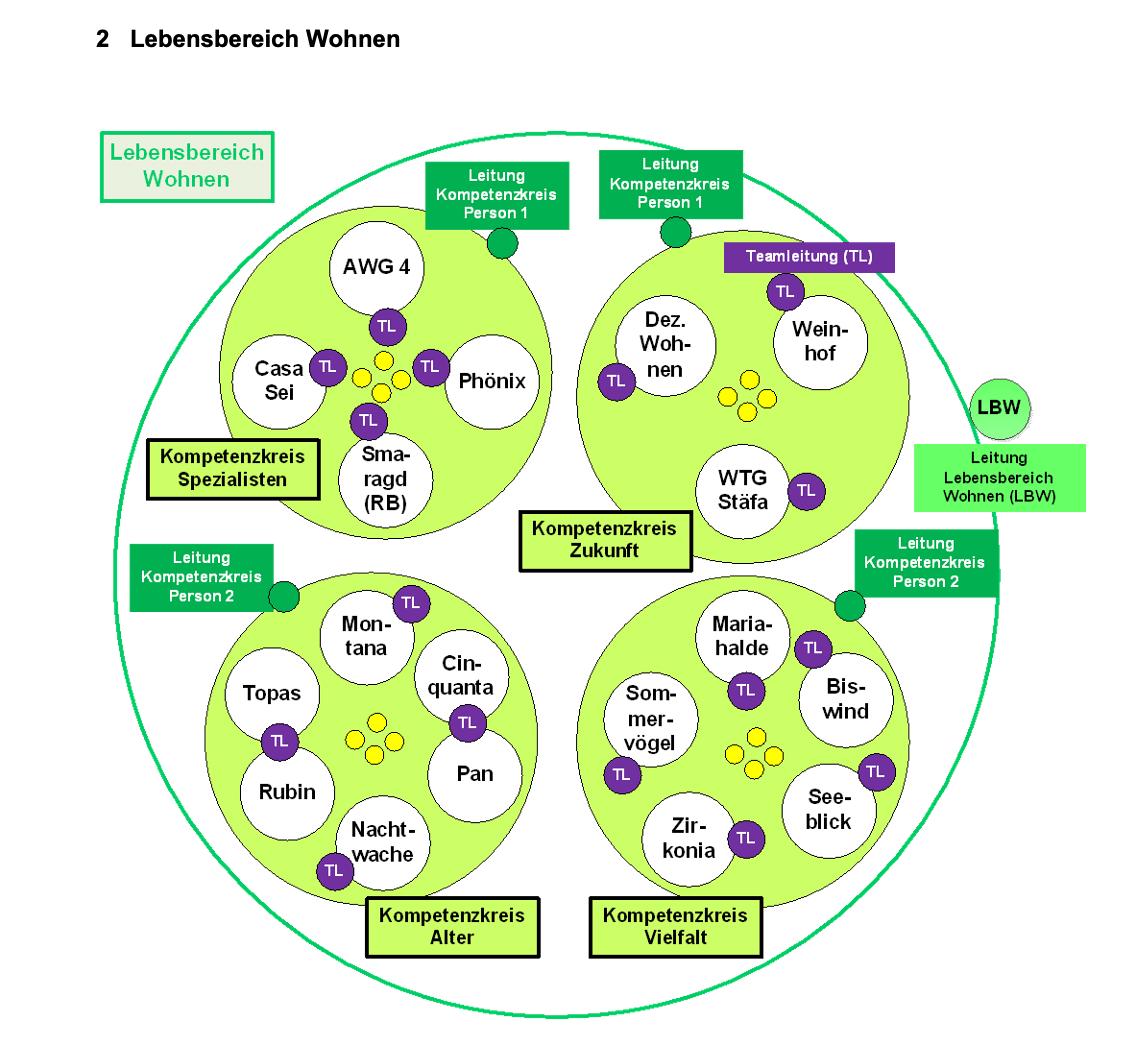 Organisationsmodell für den Lebensbereich Wohnen.