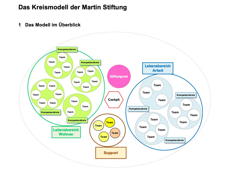 Neues Organisationsmodell der Martin Stiftung in Kreisen