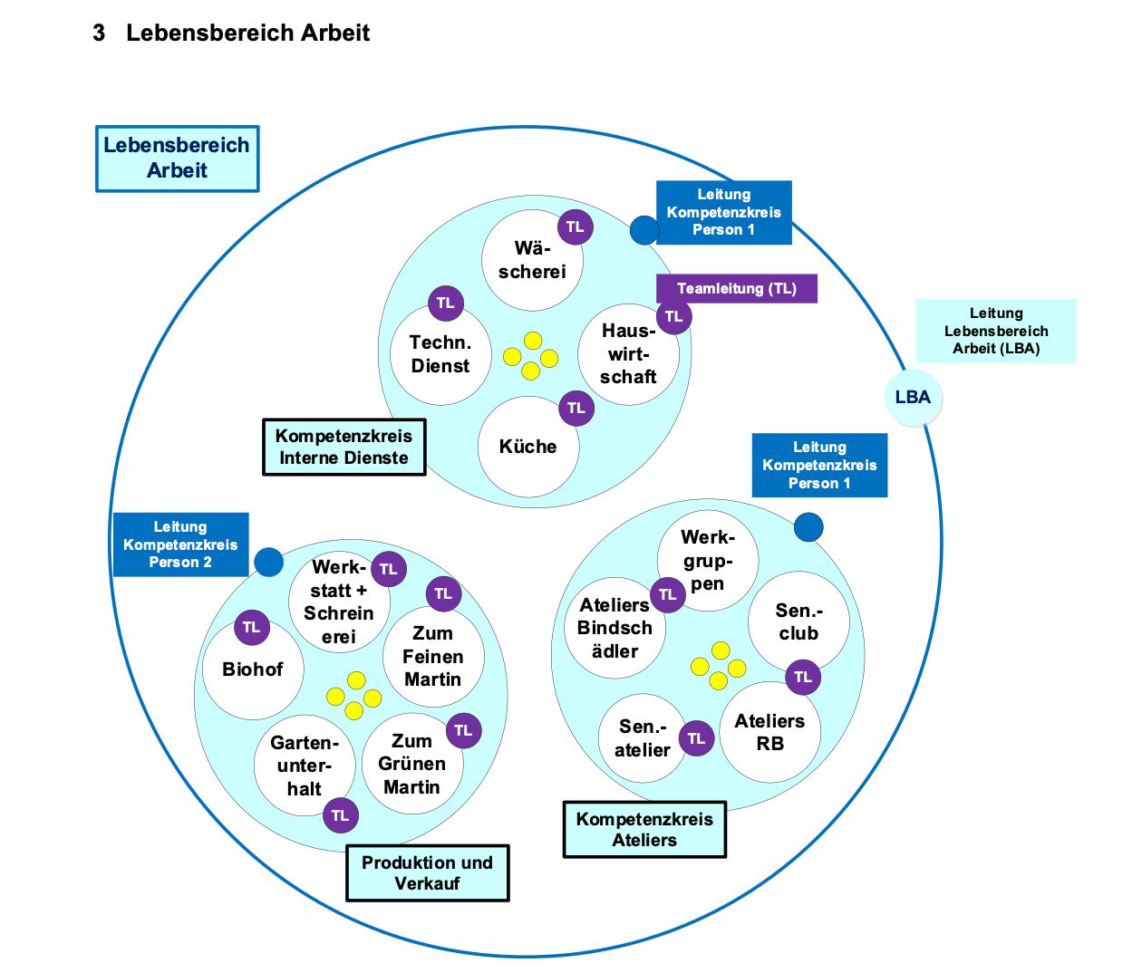 Organisationsmodell für den Lebensbereich Arbeit